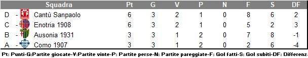 Brera2020_classifica_girone1