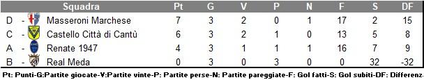 Brera2020_classifica_girone2